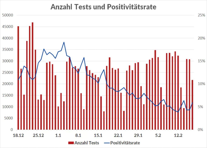 https://c.nau.ch/i/B4lNl/1360/coronavirus-tests.jpg
