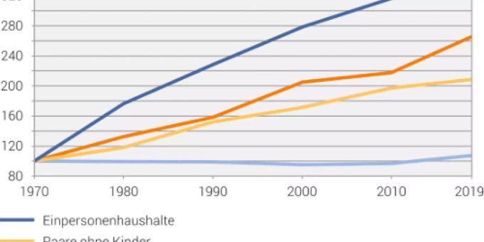 Arme Singles? Immer mehr Leute in der Schweiz leben allein - watson