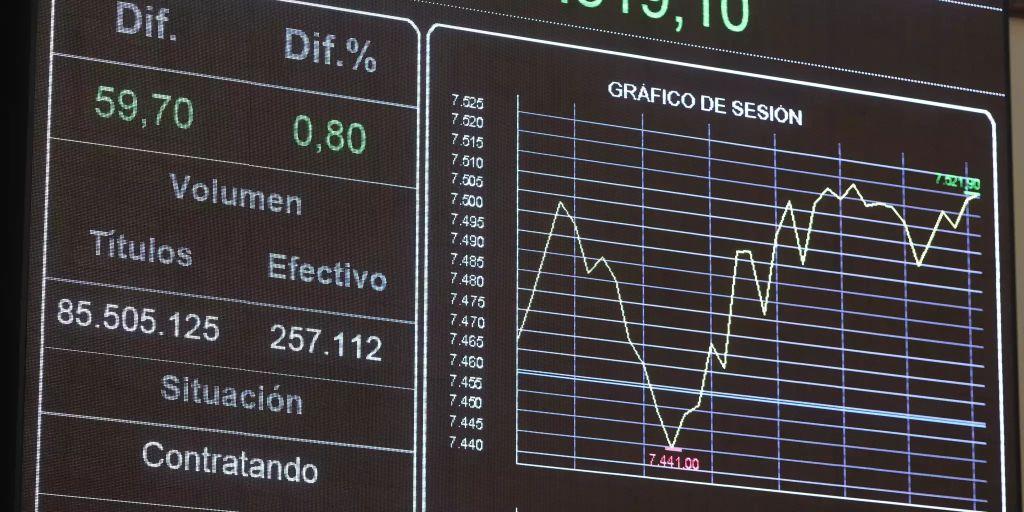 Aktienmarkt Kurse